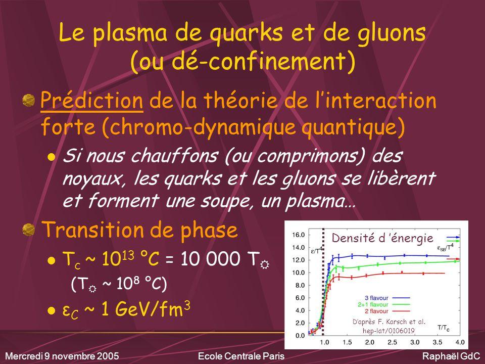 Mercredi 9 novembre 2005Ecole Centrale Paris Raphaël GdC Le confinement Dans les conditions normales : Les quarks sont collés ensemble par une multitude de gluons (int.