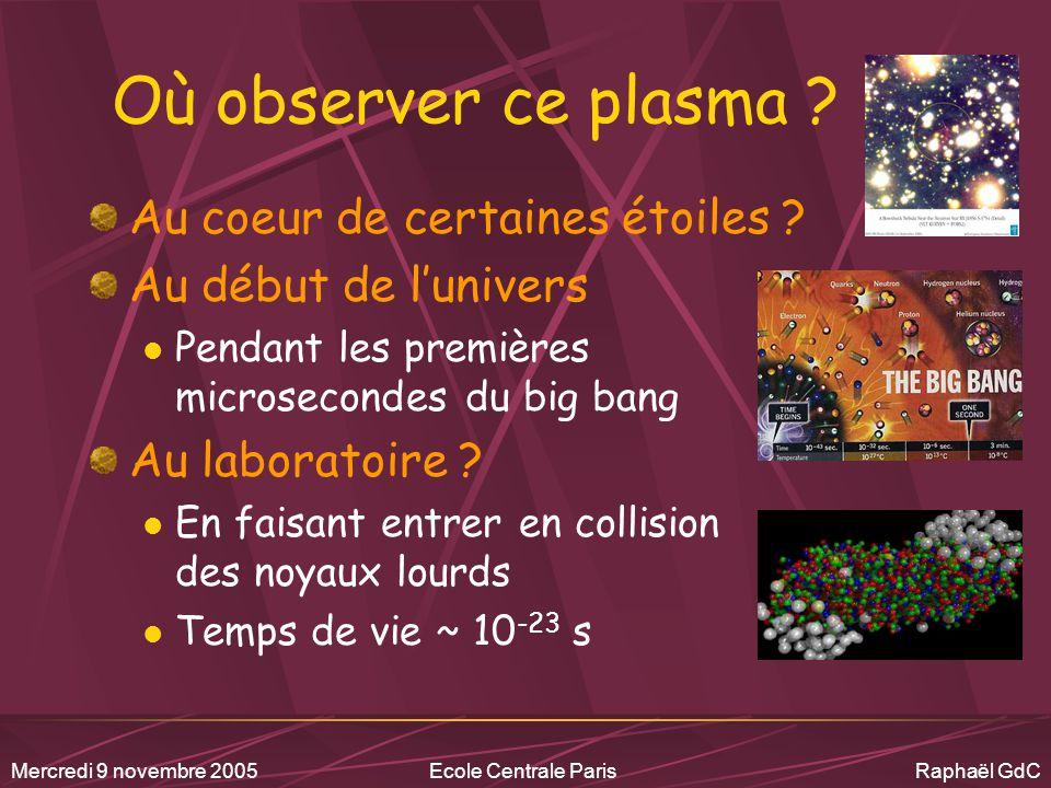 Mercredi 9 novembre 2005Ecole Centrale Paris Raphaël GdC DU U DD U DU U DD U DU U DD U DD U (vision naïve) Le plasma de quarks et de gluons (ou déconfinement)