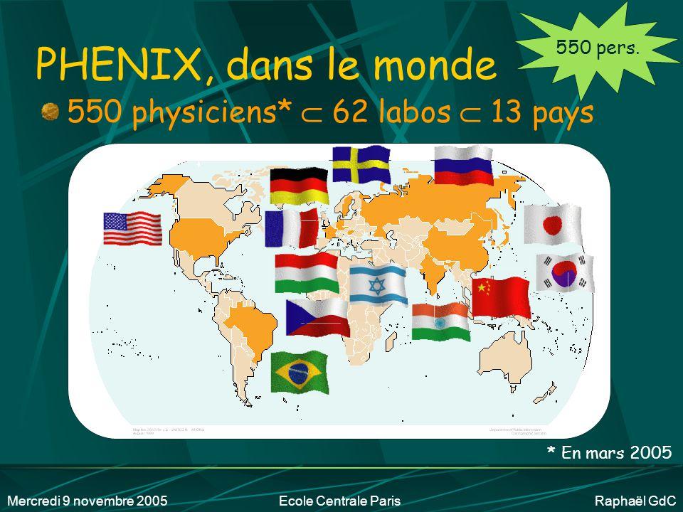 Mercredi 9 novembre 2005Ecole Centrale Paris Raphaël GdC PHENIX, le coût 32.6 M$ Prévisionnel en 1993 ~ 50 M$ pas assez d'argent  parties différées 50 M$