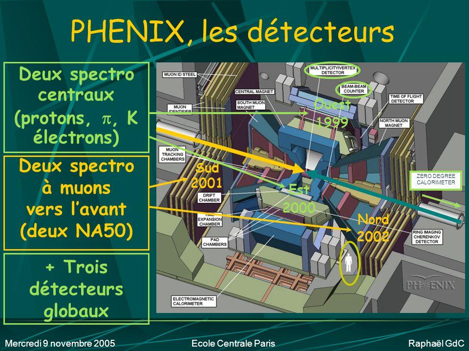 Mercredi 9 novembre 2005Ecole Centrale Paris Raphaël GdC Recherche fondamentale À la frontière de ce qui est connu… Projets ambitieux au coût élevé .