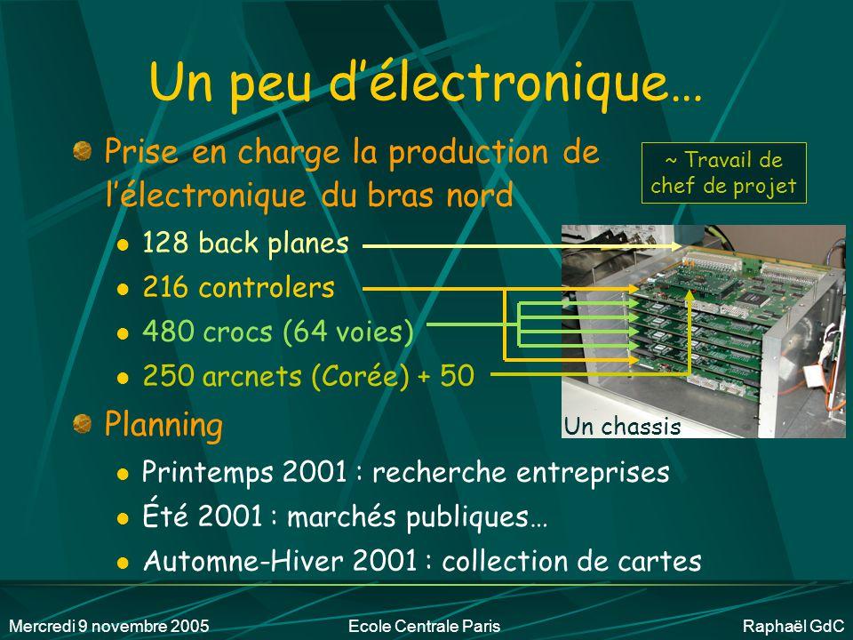 Mercredi 9 novembre 2005Ecole Centrale Paris Raphaël GdC Partenaires PHENIX France IPN OrsayCEA SaclayClermontNantes Polytechnique Centre de Calcul de Lyon Corée Mars 2001 http://phenix-france.in2p3.fr/