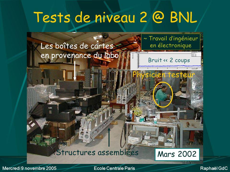 Mercredi 9 novembre 2005Ecole Centrale Paris Raphaël GdC Tests de niveau 1 au laboratoire Février 2002