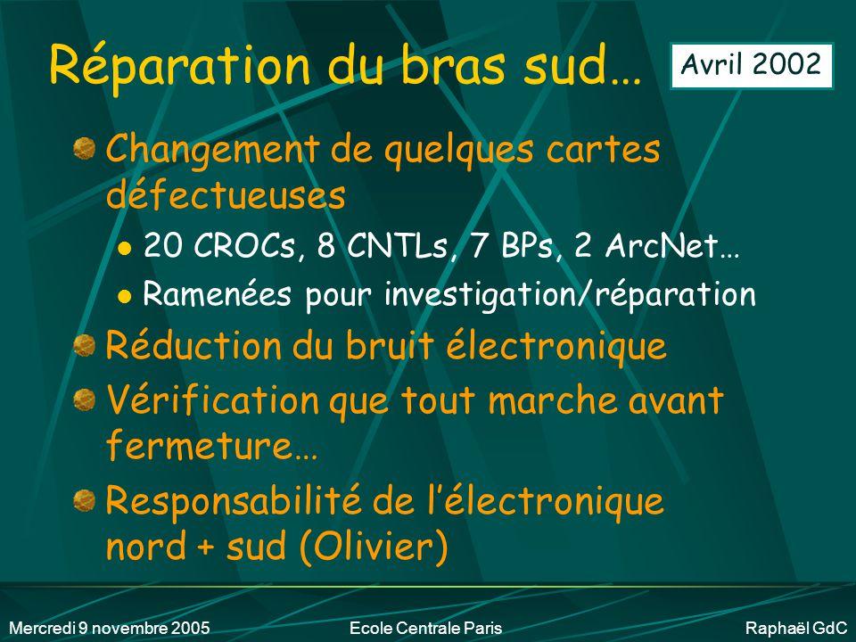 Mercredi 9 novembre 2005Ecole Centrale Paris Raphaël GdC Tests de niveau 2 @ BNL Mars 2002 Les boîtes de cartes en provenance du labo Structures assemblées Physicien testeur Bruit << 2 coups ~ Travail d'ingénieur en électronique