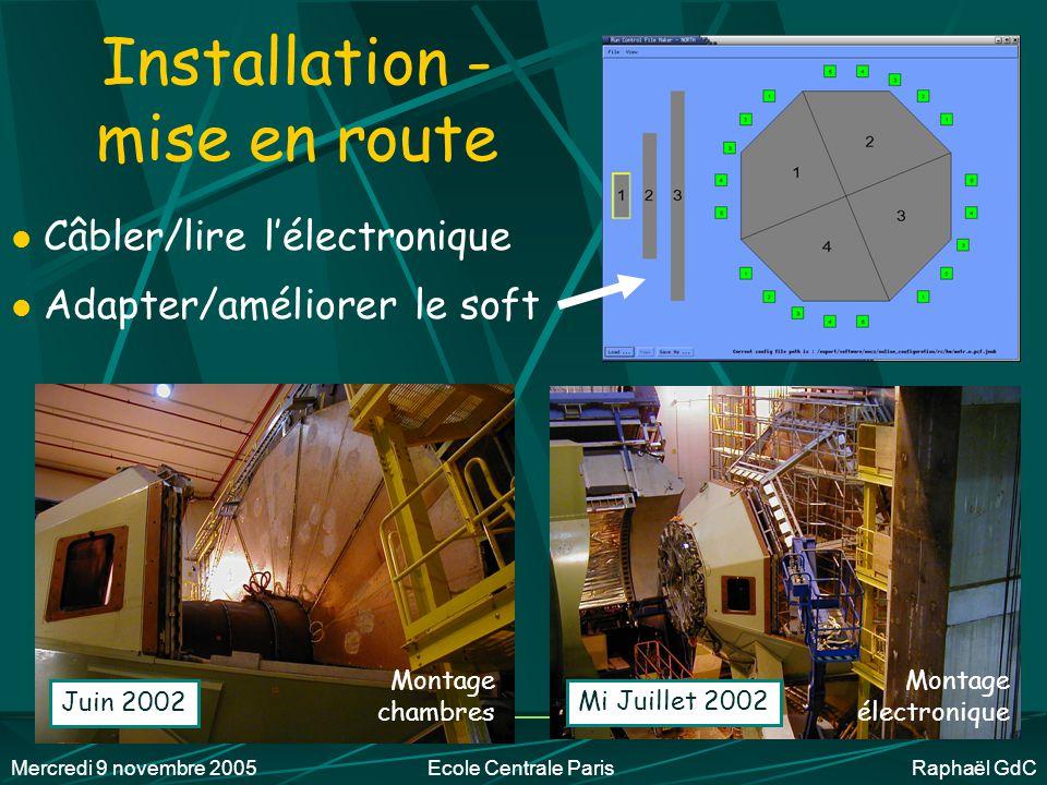 Mercredi 9 novembre 2005Ecole Centrale Paris Raphaël GdC Pendant ce temps… ~ Travail d'ingénieur en mécanique