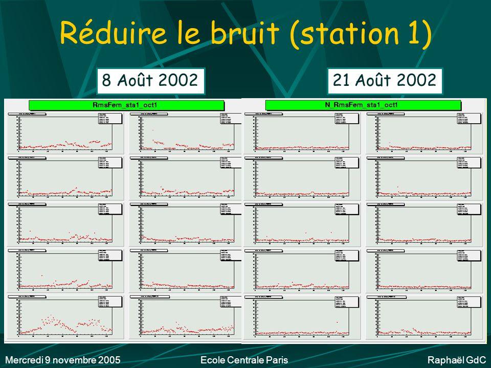 Mercredi 9 novembre 2005Ecole Centrale Paris Raphaël GdC Vérifications Vérifier le câblage (recâbler) Réduire le bruit Remplacer les cartes mourantes Mi-Août 2002