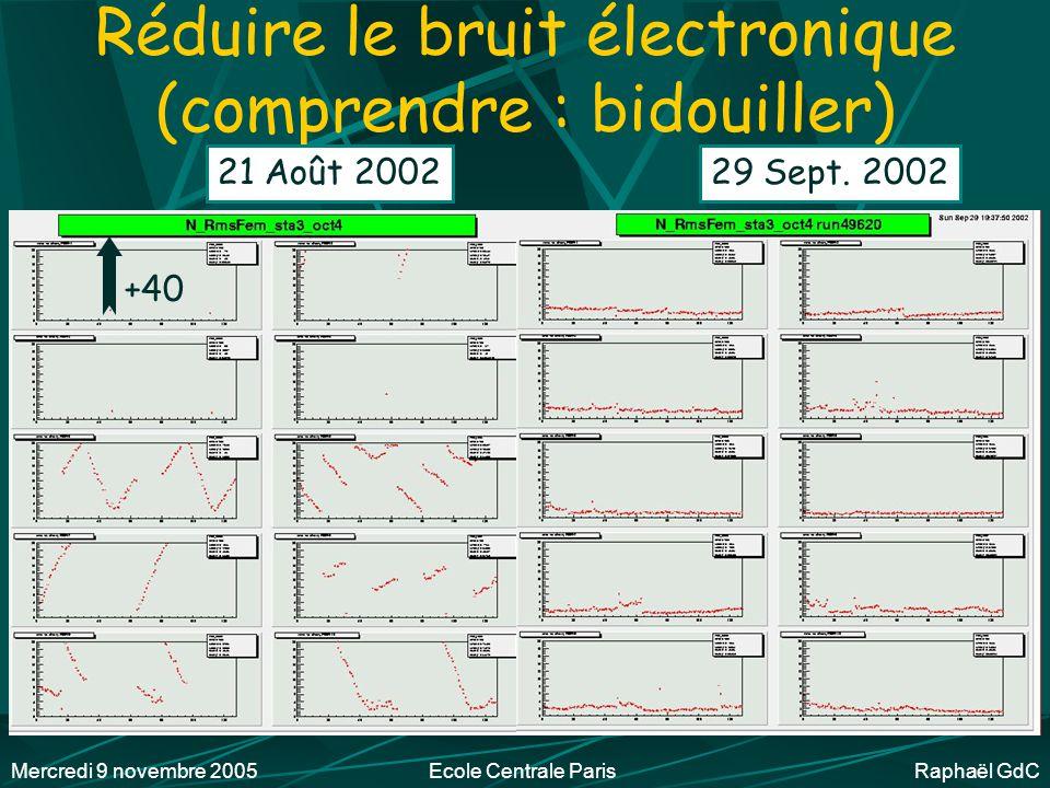 Mercredi 9 novembre 2005Ecole Centrale Paris Raphaël GdC Réduire le bruit (station 1) 8 Août 200221 Août 2002