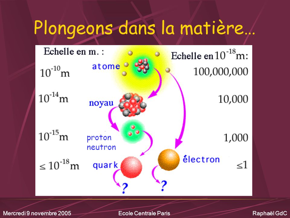 Mercredi 9 novembre 2005Ecole Centrale Paris Raphaël GdC Intermède Avant le SPS (et même l'AGS) : « There was a general feeling that if the quark-gluon plasma was indeed produced, it would manifest itself in a variety of unknown but dramatic ways, including… the end of the world » H.