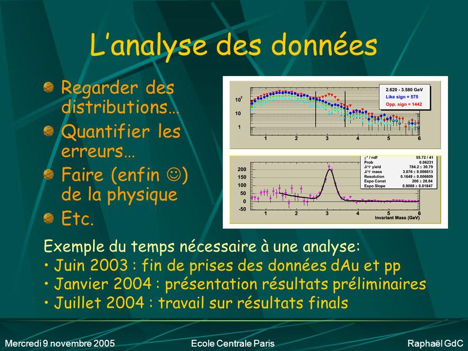 Mercredi 9 novembre 2005Ecole Centrale Paris Raphaël GdC donc beaucoup d'informatique… Traitement des données Traiter des centaines de Téra-octets Coder (C++, base de données, etc.) (Nombre de Téraoctets dédiés à PHENIX au centre de calcul de Lyon) ~ Travail d'ingénieur en informatique