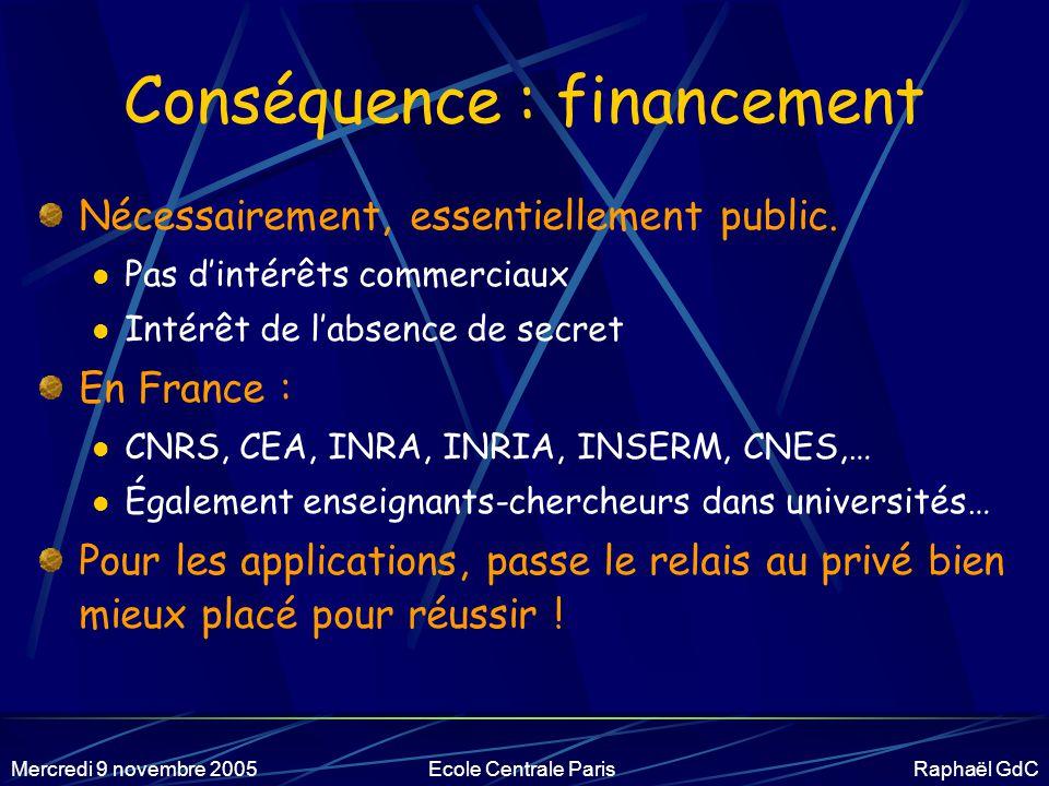 Mercredi 9 novembre 2005Ecole Centrale Paris Raphaël GdC 4.