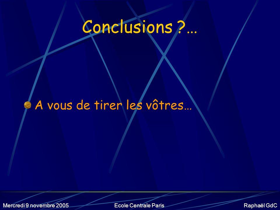 Mercredi 9 novembre 2005Ecole Centrale Paris Raphaël GdC Conséquence : financement Nécessairement, essentiellement public.
