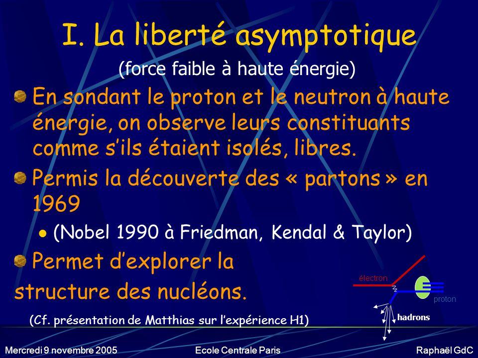 Mercredi 9 novembre 2005Ecole Centrale Paris Raphaël GdC Théorie de l'int.