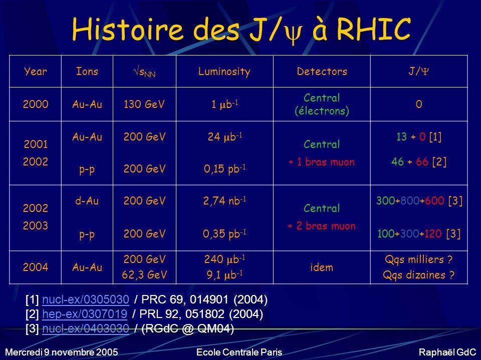 Mercredi 9 novembre 2005Ecole Centrale Paris Raphaël GdC Les gens du LLR Les « pionniers » Michel Gonin, Louis Kluberg, Pierre Petiau, Albert Romana.