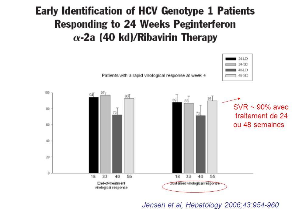 Jensen et al, Hepatology 2006;43:954-960 SVR ~ 90% avec traitement de 24 ou 48 semaines