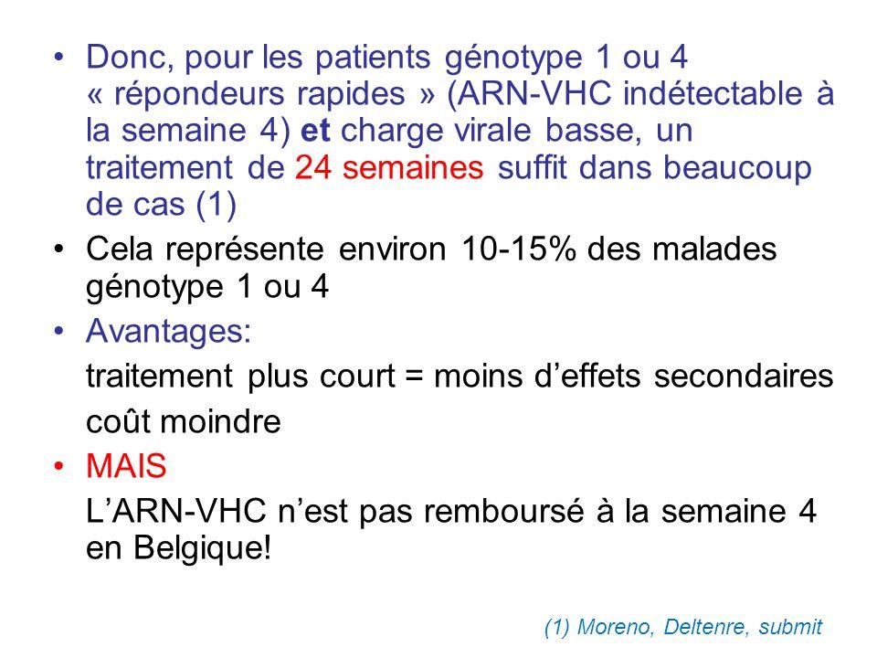 Donc, pour les patients génotype 1 ou 4 « répondeurs rapides » (ARN-VHC indétectable à la semaine 4) et charge virale basse, un traitement de 24 semai
