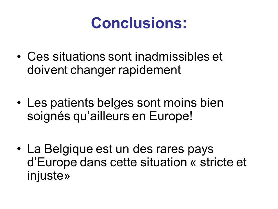Conclusions: Ces situations sont inadmissibles et doivent changer rapidement Les patients belges sont moins bien soignés qu'ailleurs en Europe! La Bel