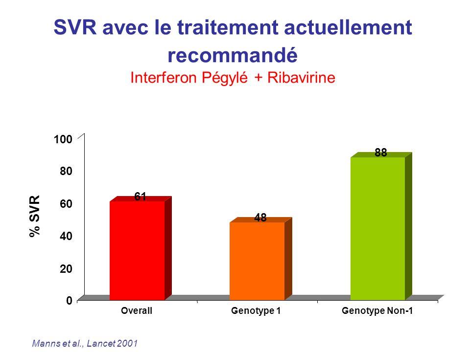 Manns et al., Lancet 2001 SVR avec le traitement actuellement recommandé Interferon Pégylé + Ribavirine 61 48 88 0 20 40 60 80 100 % SVR OverallGenoty