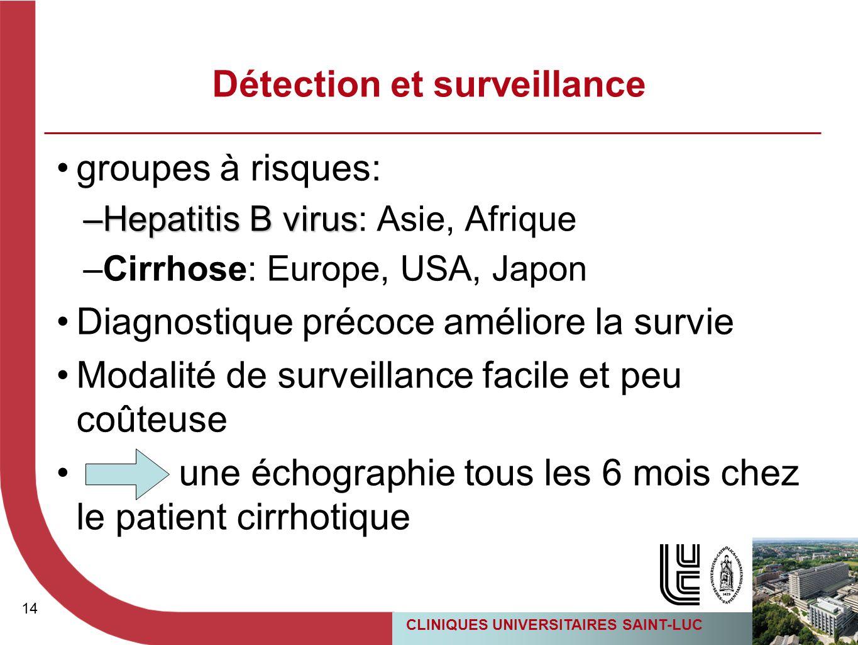 14 CLINIQUES UNIVERSITAIRES SAINT-LUC 14 groupes à risques: –Hepatitis B virus –Hepatitis B virus: Asie, Afrique –Cirrhose: Europe, USA, Japon Diagnos