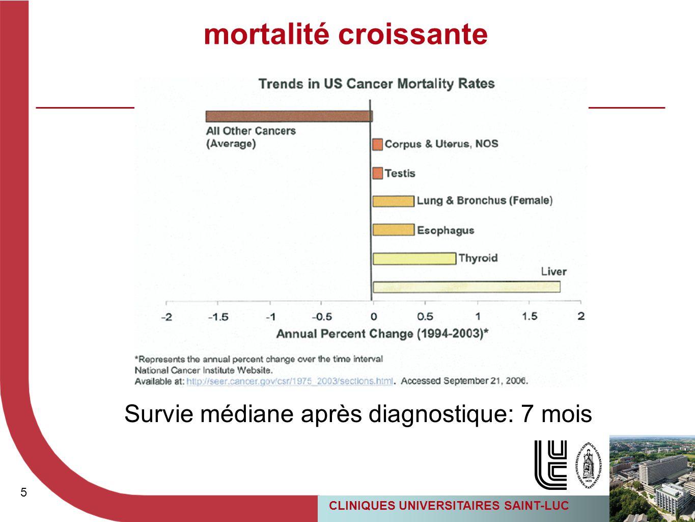 5 5 Survie médiane après diagnostique: 7 mois mortalité croissante