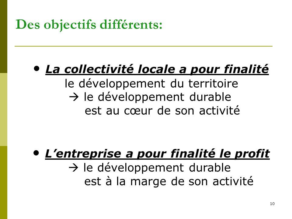 10 Des objectifs différents: L'entreprise a pour finalité le profit  le développement durable est à la marge de son activité La collectivité locale a