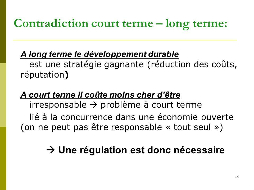 14 Contradiction court terme – long terme: A long terme le développement durable est une stratégie gagnante (réduction des coûts, réputation) A court