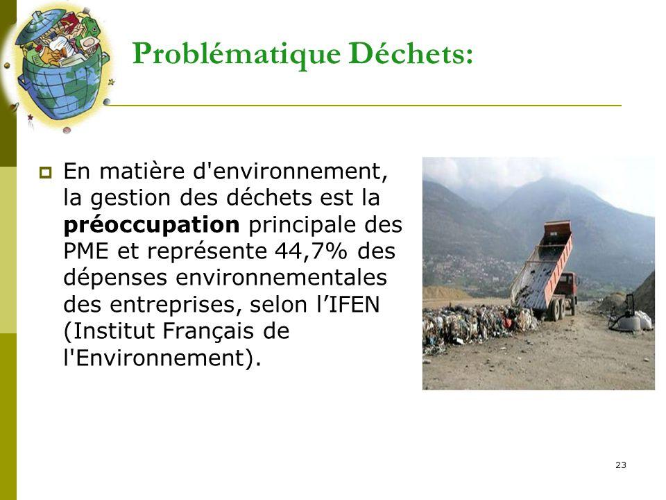 23 Problématique Déchets:  En matière d'environnement, la gestion des déchets est la préoccupation principale des PME et représente 44,7% des dépense
