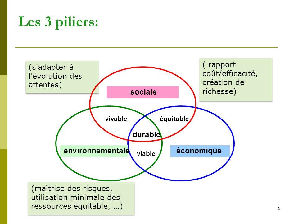 6 Les 3 piliers: (maîtrise des risques, utilisation minimale des ressources équitable, …) (s'adapter à l'évolution des attentes) ( rapport coût/effica
