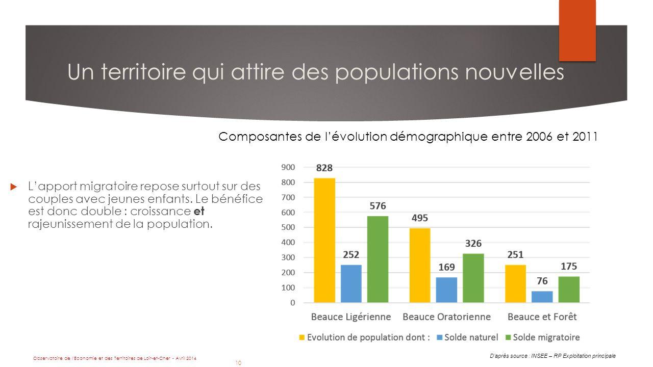 10 D'après source : INSEE – RP Exploitation principale Observatoire de l Economie et des Territoires de Loir-et-Cher - Avril 2014 10  L'apport migratoire repose surtout sur des couples avec jeunes enfants.