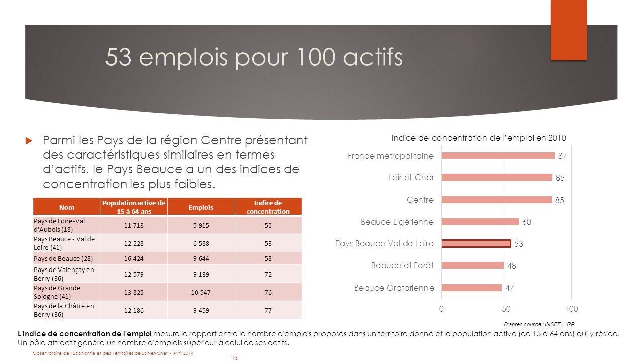 13 Observatoire de l Economie et des Territoires de Loir-et-Cher - Avril 2014 13 53 emplois pour 100 actifs  Parmi les Pays de la région Centre présentant des caractéristiques similaires en termes d'actifs, le Pays Beauce a un des indices de concentration les plus faibles.