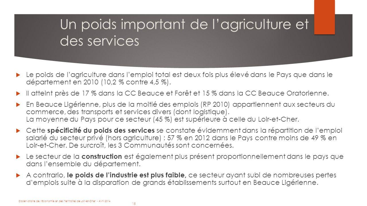 15 Observatoire de l Economie et des Territoires de Loir-et-Cher - Avril 2014 15 Un poids important de l'agriculture et des services  Le poids de l'agriculture dans l'emploi total est deux fois plus élevé dans le Pays que dans le département en 2010 (10,2 % contre 4,5 %).
