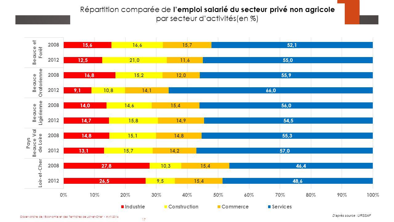 17 Répartition comparée de l'emploi salarié du secteur privé non agricole par secteur d'activités(en %) D'après source : URSSAF Observatoire de l Economie et des Territoires de Loir-et-Cher - Avril 2014 17