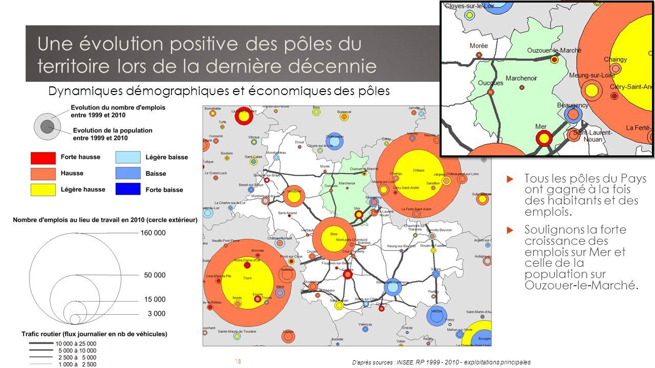 18 Observatoire de l Economie et des Territoires de Loir-et-Cher - Avril 2014 18 D après sources : INSEE, RP 1999 - 2010 - exploitations principales 18  Tous les pôles du Pays ont gagné à la fois des habitants et des emplois.