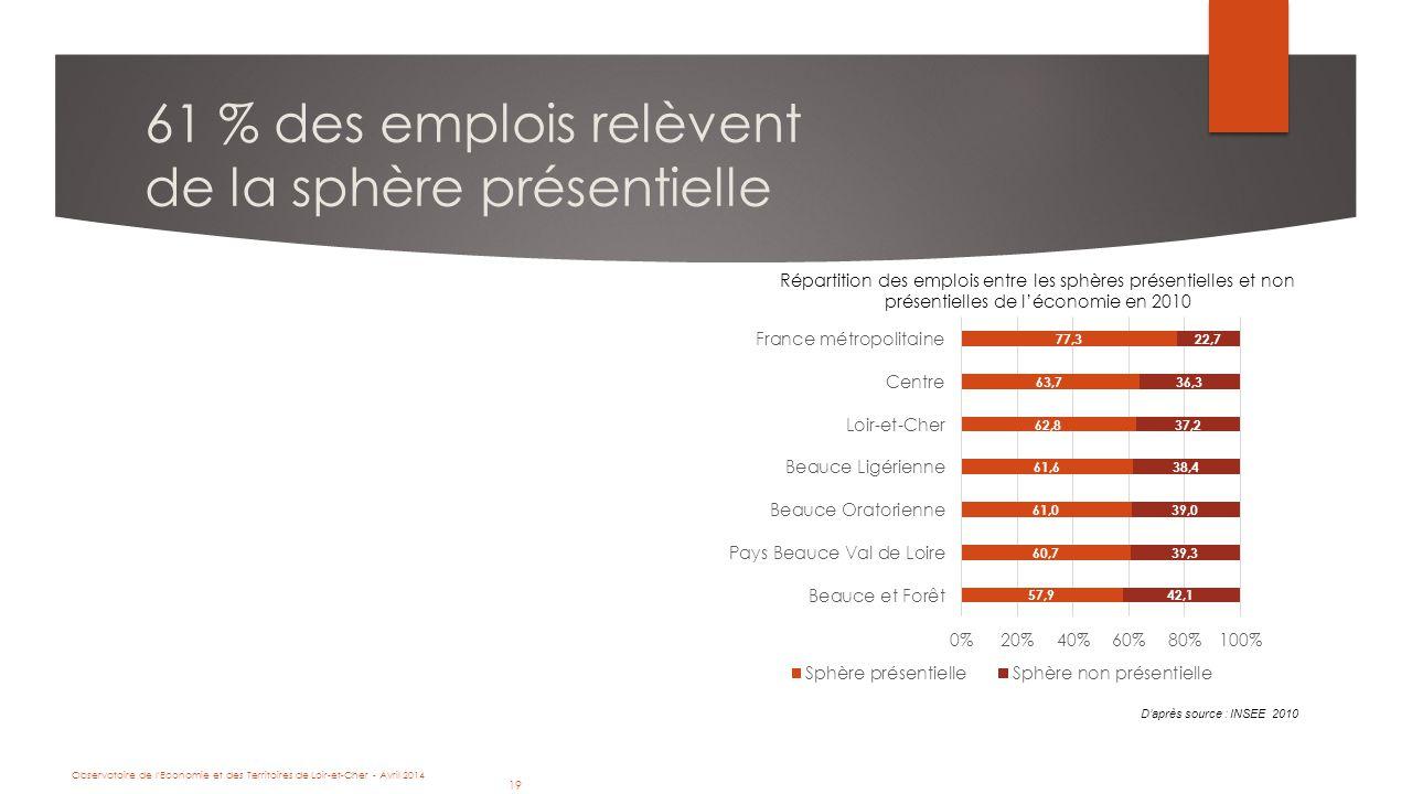 19 Observatoire de l Economie et des Territoires de Loir-et-Cher - Avril 2014 19 61 % des emplois relèvent de la sphère présentielle Répartition des emplois entre les sphères présentielles et non présentielles de l'économie en 2010 D'après source : INSEE 2010