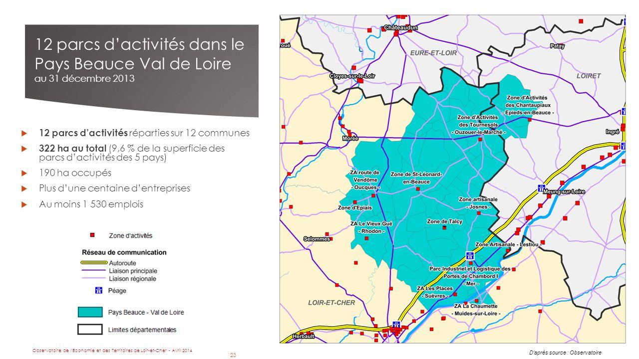23  12 parcs d'activités réparties sur 12 communes  322 ha au total (9,6 % de la superficie des parcs d'activités des 5 pays)  190 ha occupés  Plus d'une centaine d'entreprises  Au moins 1 530 emplois 12 parcs d'activités dans le Pays Beauce Val de Loire au 31 décembre 2013 D après source : Observatoire Observatoire de l Economie et des Territoires de Loir-et-Cher - Avril 2014 23