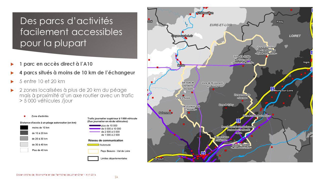 24 Des parcs d'activités facilement accessibles pour la plupart  1 parc en accès direct à l'A10  4 parcs situés à moins de 10 km de l'échangeur  5 entre 10 et 20 km  2 zones localisées à plus de 20 km du péage mais à proximité d'un axe routier avec un trafic > 5 000 véhicules /jour Observatoire de l Economie et des Territoires de Loir-et-Cher - Avril 2014 24
