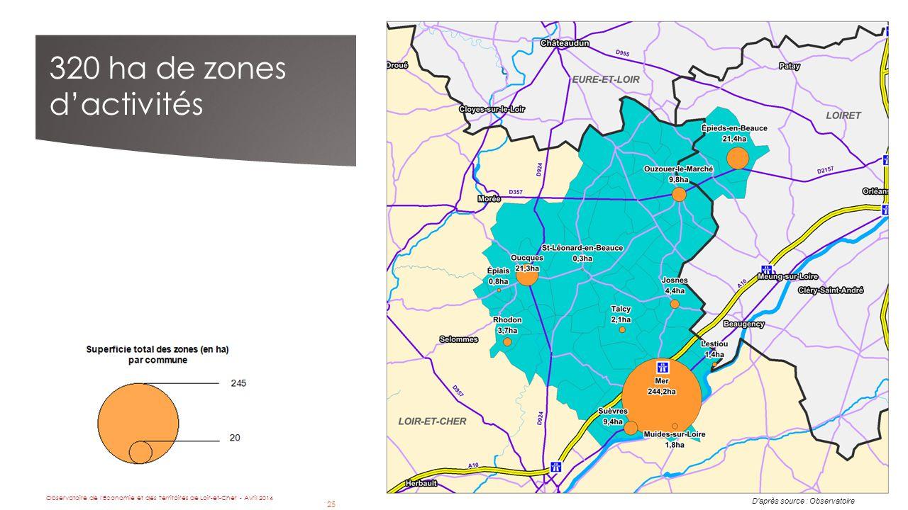 25 D après source : Observatoire 320 ha de zones d'activités Observatoire de l Economie et des Territoires de Loir-et-Cher - Avril 2014 25
