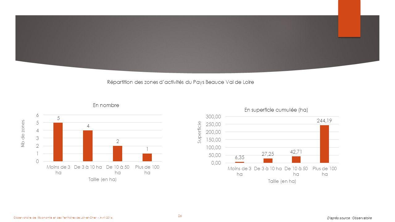 26 Répartition des zones d'activités du Pays Beauce Val de Loire En nombre En superficie cumulée (ha) D après source : Observatoire Observatoire de l Economie et des Territoires de Loir-et-Cher - Avril 2014 26