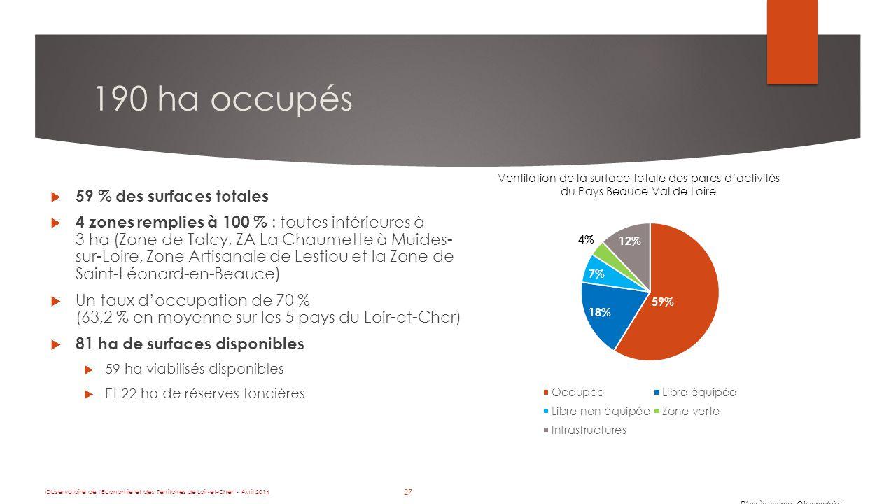 27 190 ha occupés Ventilation de la surface totale des parcs d'activités du Pays Beauce Val de Loire D après source : Observatoire  59 % des surfaces totales  4 zones remplies à 100 % : toutes inférieures à 3 ha (Zone de Talcy, ZA La Chaumette à Muides- sur-Loire, Zone Artisanale de Lestiou et la Zone de Saint-Léonard-en-Beauce)  Un taux d'occupation de 70 % (63,2 % en moyenne sur les 5 pays du Loir-et-Cher)  81 ha de surfaces disponibles  59 ha viabilisés disponibles  Et 22 ha de réserves foncières Observatoire de l Economie et des Territoires de Loir-et-Cher - Avril 2014 27