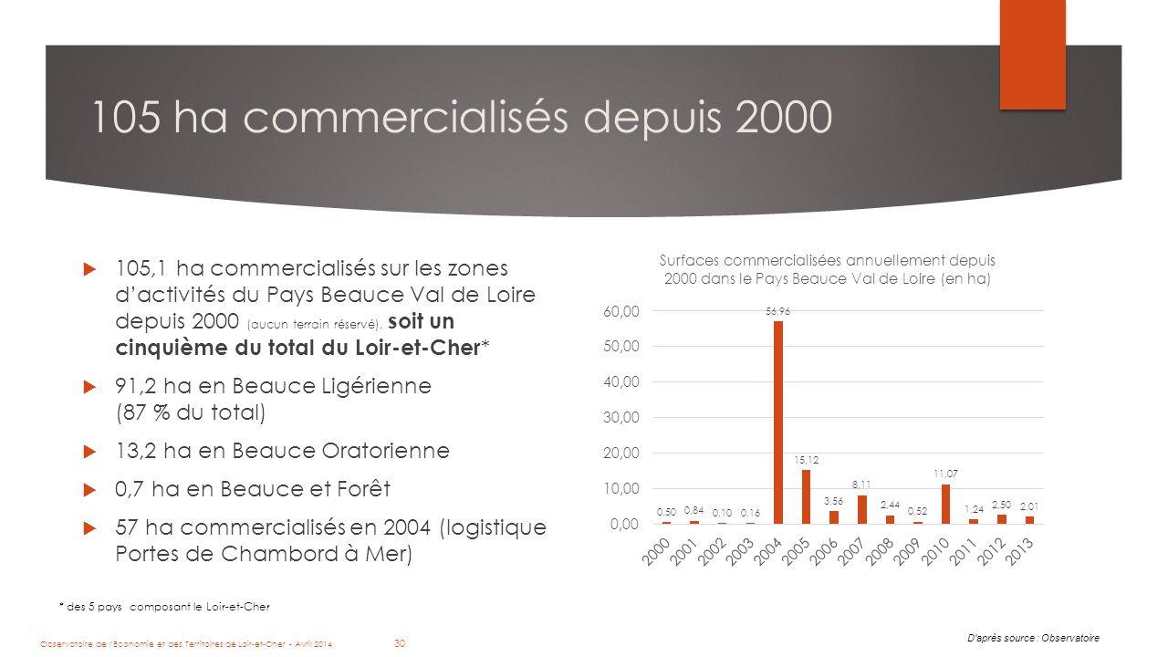 30 105 ha commercialisés depuis 2000  105,1 ha commercialisés sur les zones d'activités du Pays Beauce Val de Loire depuis 2000 (aucun terrain réservé), soit un cinquième du total du Loir-et-Cher *  91,2 ha en Beauce Ligérienne (87 % du total)  13,2 ha en Beauce Oratorienne  0,7 ha en Beauce et Forêt  57 ha commercialisés en 2004 (logistique Portes de Chambord à Mer) D après source : Observatoire Observatoire de l Economie et des Territoires de Loir-et-Cher - Avril 2014 30 * des 5 pays composant le Loir-et-Cher