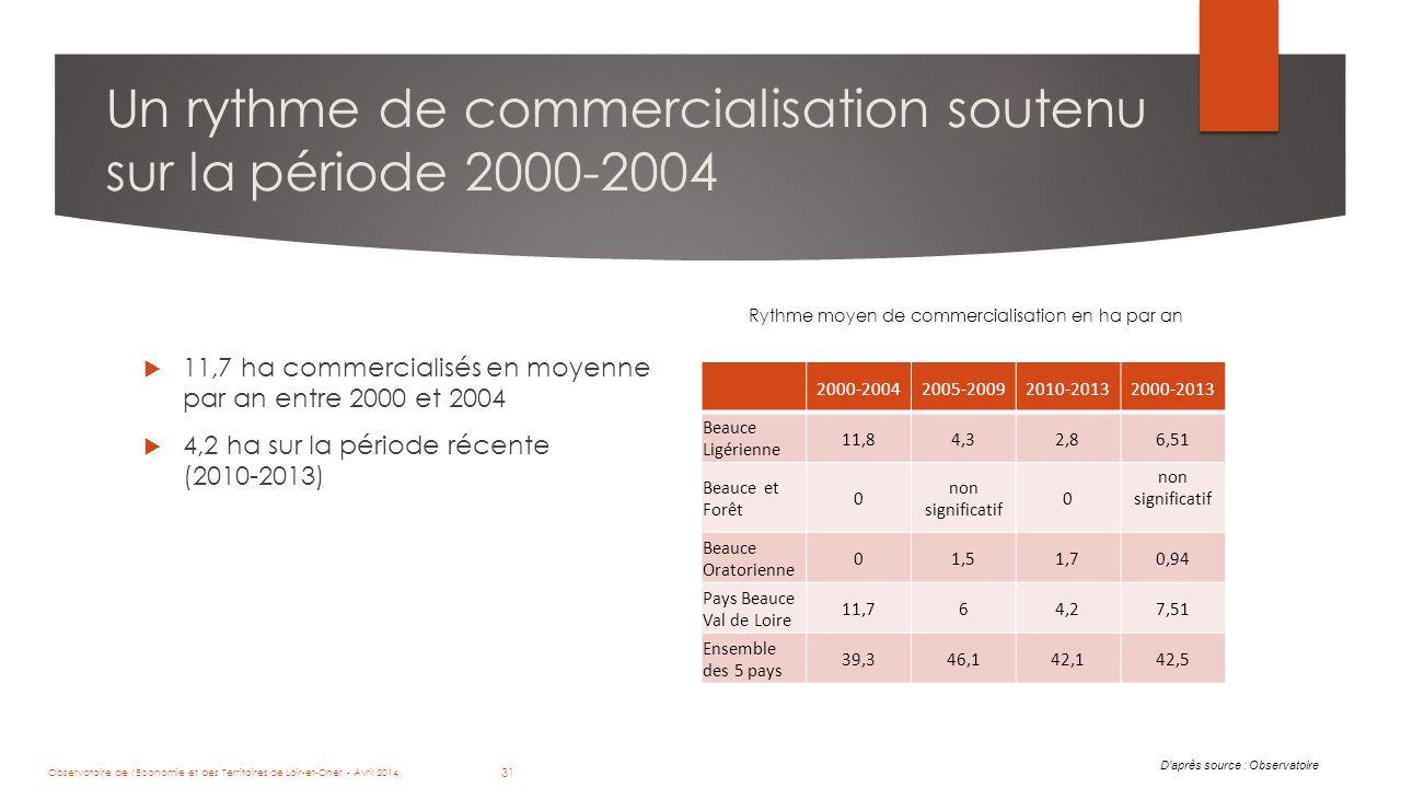 31 Un rythme de commercialisation soutenu sur la période 2000-2004  11,7 ha commercialisés en moyenne par an entre 2000 et 2004  4,2 ha sur la période récente (2010-2013) D après source : Observatoire 2000-20042005-20092010-20132000-2013 Beauce Ligérienne 11,84,32,86,51 Beauce et Forêt 0 non significatif 0 Beauce Oratorienne 01,51,70,94 Pays Beauce Val de Loire 11,764,27,51 Ensemble des 5 pays 39,346,142,142,5 Rythme moyen de commercialisation en ha par an Observatoire de l Economie et des Territoires de Loir-et-Cher - Avril 2014 31