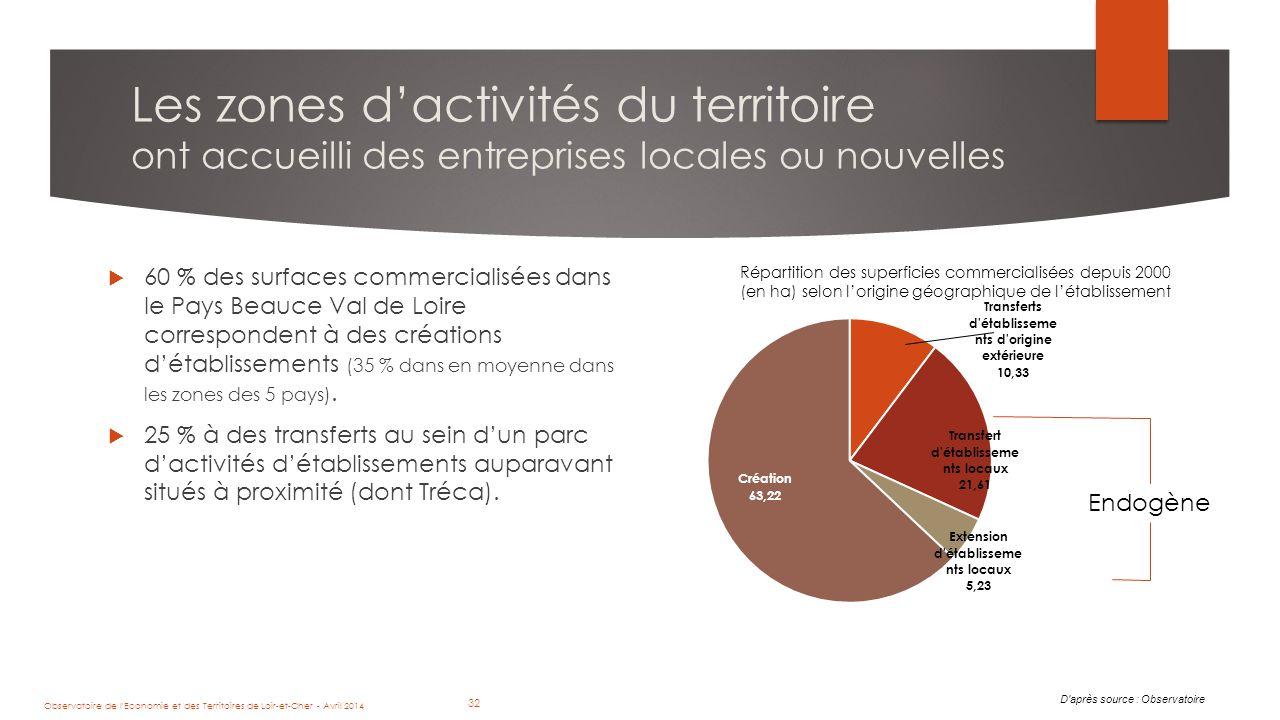 32 Les zones d'activités du territoire ont accueilli des entreprises locales ou nouvelles  60 % des surfaces commercialisées dans le Pays Beauce Val de Loire correspondent à des créations d'établissements (35 % dans en moyenne dans les zones des 5 pays).
