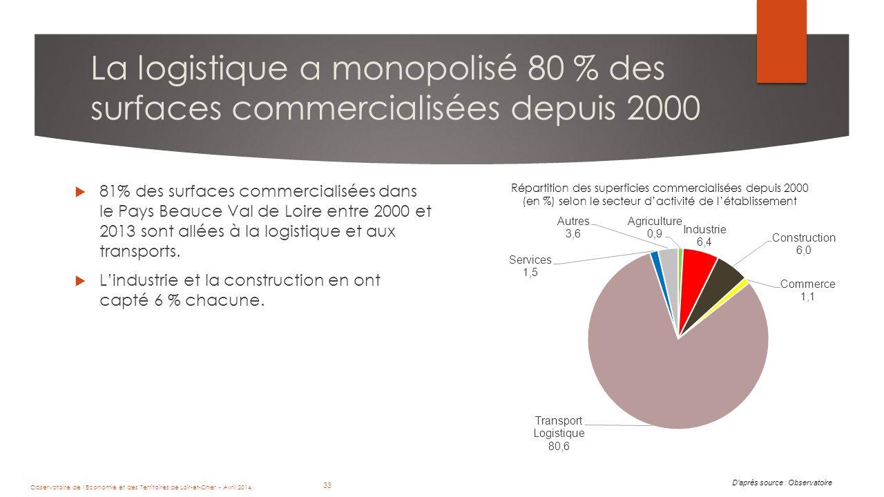 33 La logistique a monopolisé 80 % des surfaces commercialisées depuis 2000  81% des surfaces commercialisées dans le Pays Beauce Val de Loire entre 2000 et 2013 sont allées à la logistique et aux transports.