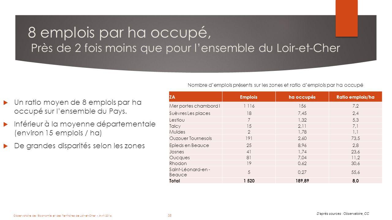 35 8 emplois par ha occupé, Près de 2 fois moins que pour l'ensemble du Loir-et-Cher D après sources : Observatoire, CC Nombre d'emplois présents sur les zones et ratio d'emplois par ha occupé ZAEmploisha occupésRatio emplois/ha Mer portes chambord I1 1161567,2 Suèvres Les places187,452,4 Lestiou71,325,3 Talcy152,117,1 Muides21,781,1 Ouzouer Tournesols1912,6073,5 Epieds en Beauce258,962,8 Josnes411,7423,6 Oucques817,0411,2 Rhodon190,6230,6 Saint-Léonard-en - Beauce 50,2755,6 Total1 520189,898,0  Un ratio moyen de 8 emplois par ha occupé sur l'ensemble du Pays.