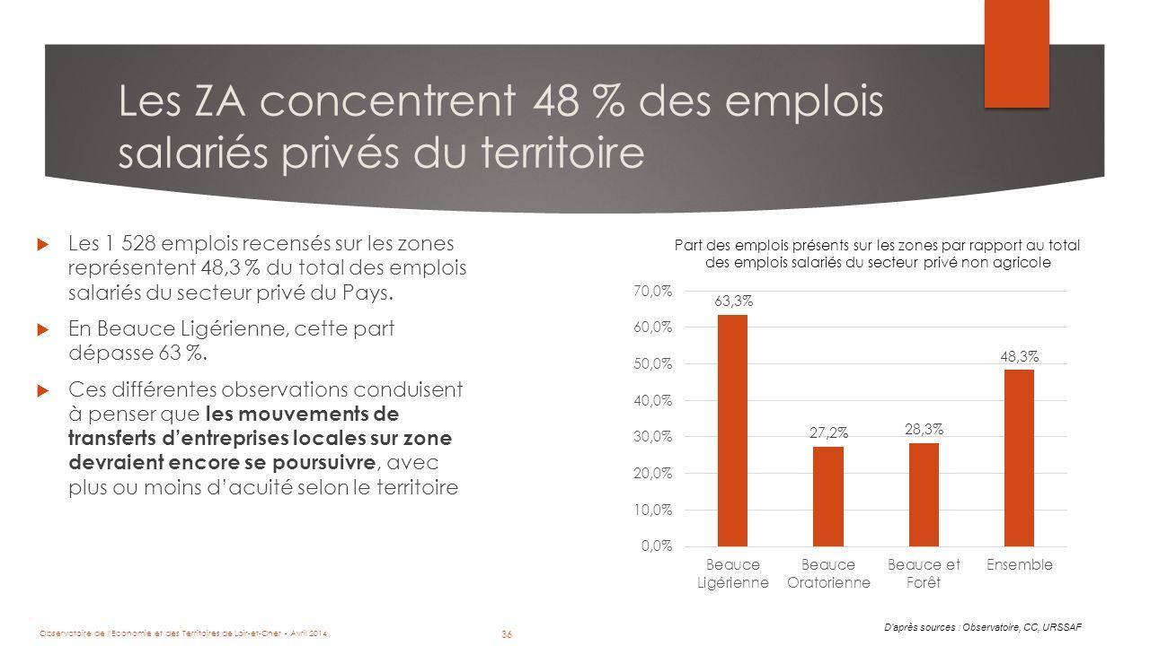 36 Les ZA concentrent 48 % des emplois salariés privés du territoire D après sources : Observatoire, CC, URSSAF Part des emplois présents sur les zones par rapport au total des emplois salariés du secteur privé non agricole  Les 1 528 emplois recensés sur les zones représentent 48,3 % du total des emplois salariés du secteur privé du Pays.