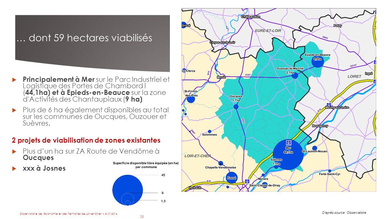 38 … dont 59 hectares viabilisés D après source : Observatoire  Principalement à Mer sur le Parc Industriel et Logistique des Portes de Chambord I ( 44,1ha) et à Epieds-en-Beauce sur la zone d Activités des Chantaupiaux ( 9 ha)  Plus de 6 ha également disponibles au total sur les communes de Oucques, Ouzouer et Suèvres.