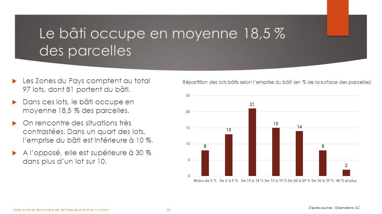 39 Le bâti occupe en moyenne 18,5 % des parcelles D après sources : Observatoire, CC Répartition des lots bâtis selon l'emprise du bâti (en % de la surface des parcelles)  Les Zones du Pays comptent au total 97 lots, dont 81 portent du bâti.