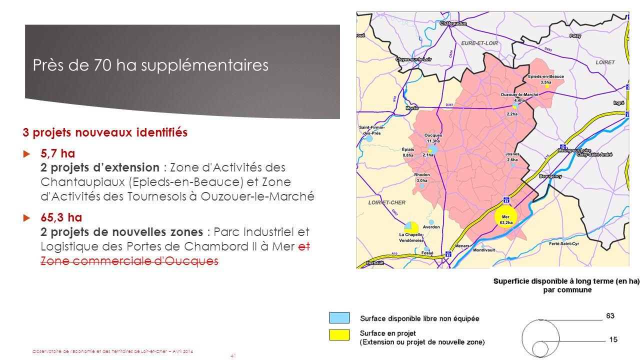 41 Près de 70 ha supplémentaires 3 projets nouveaux identifiés  5,7 ha 2 projets d'extension : Zone d Activités des Chantaupiaux (Epieds-en-Beauce) et Zone d Activités des Tournesols à Ouzouer-le-Marché  65,3 ha 2 projets de nouvelles zones : Parc Industriel et Logistique des Portes de Chambord II à Mer et Zone commerciale d Oucques D après source : Observatoire Observatoire de l Economie et des Territoires de Loir-et-Cher – Avril 2014 41
