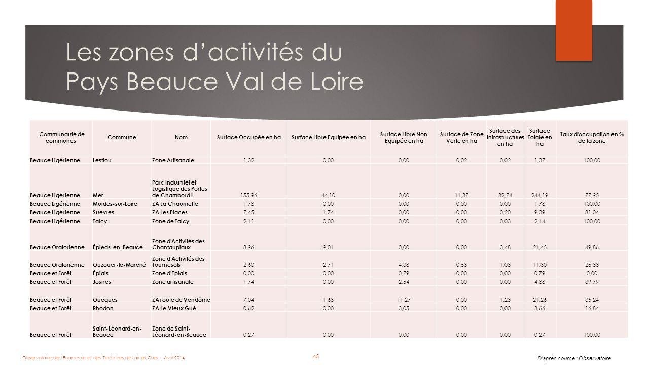 45 Les zones d'activités du Pays Beauce Val de Loire Communauté de communes CommuneNomSurface Occupée en haSurface Libre Equipée en ha Surface Libre Non Equipée en ha Surface de Zone Verte en ha Surface des Infrastructures en ha Surface Totale en ha Taux d occupation en % de la zone Beauce LigérienneLestiouZone Artisanale 1,320,00 0,02 1,37100,00 Beauce LigérienneMer Parc Industriel et Logistique des Portes de Chambord I 155,9644,100,0011,3732,74244,1977,95 Beauce LigérienneMuides-sur-LoireZA La Chaumette 1,780,00 1,78100,00 Beauce LigérienneSuèvresZA Les Places 7,451,740,00 0,209,3981,04 Beauce LigérienneTalcyZone de Talcy 2,110,00 0,032,14100,00 Beauce OratorienneÉpieds-en-Beauce Zone d Activités des Chantaupiaux 8,969,010,00 3,4821,4549,86 Beauce OratorienneOuzouer-le-Marché Zone d Activités des Tournesols 2,602,714,380,531,0811,3026,83 Beauce et ForêtÉpiaisZone d Epiais 0,00 0,790,00 0,790,00 Beauce et ForêtJosnesZone artisanale 1,740,002,640,00 4,3839,79 Beauce et ForêtOucquesZA route de Vendôme 7,041,6811,270,001,2821,2635,24 Beauce et ForêtRhodonZA Le Vieux Gué 0,620,003,050,00 3,6616,84 Beauce et Forêt Saint-Léonard-en- Beauce Zone de Saint- Léonard-en-Beauce 0,270,00 0,27100,00 D après source : Observatoire Observatoire de l Economie et des Territoires de Loir-et-Cher - Avril 2014 45