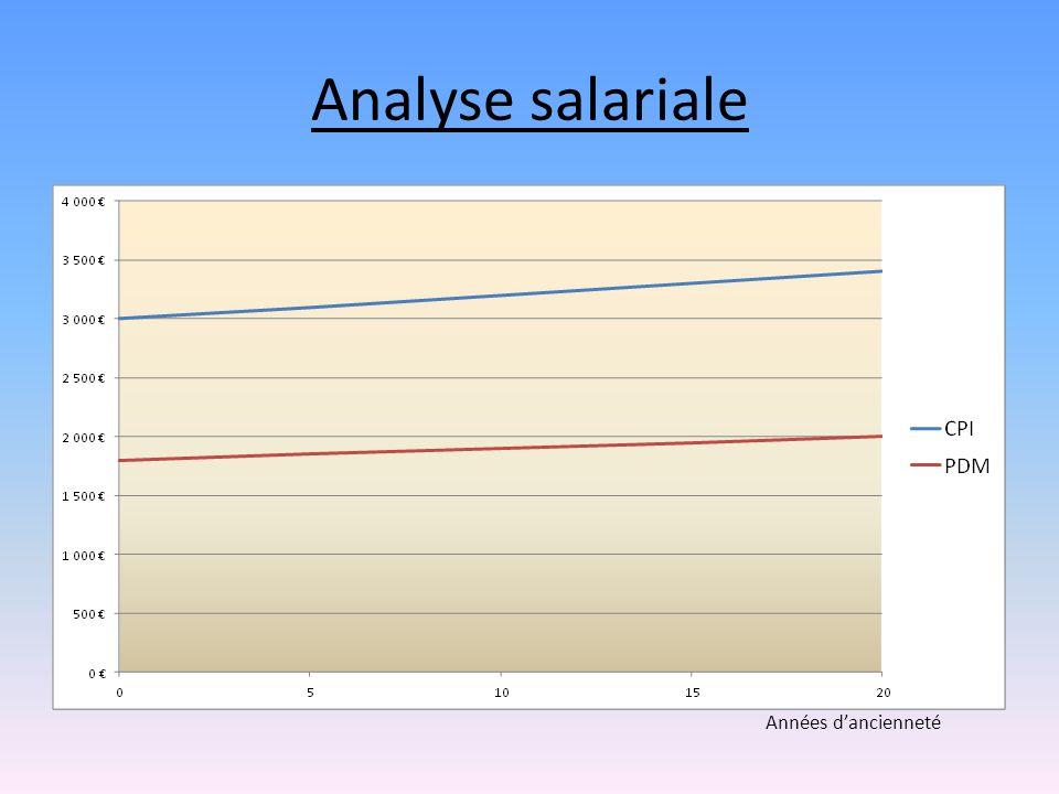 Analyse salariale Années d'ancienneté