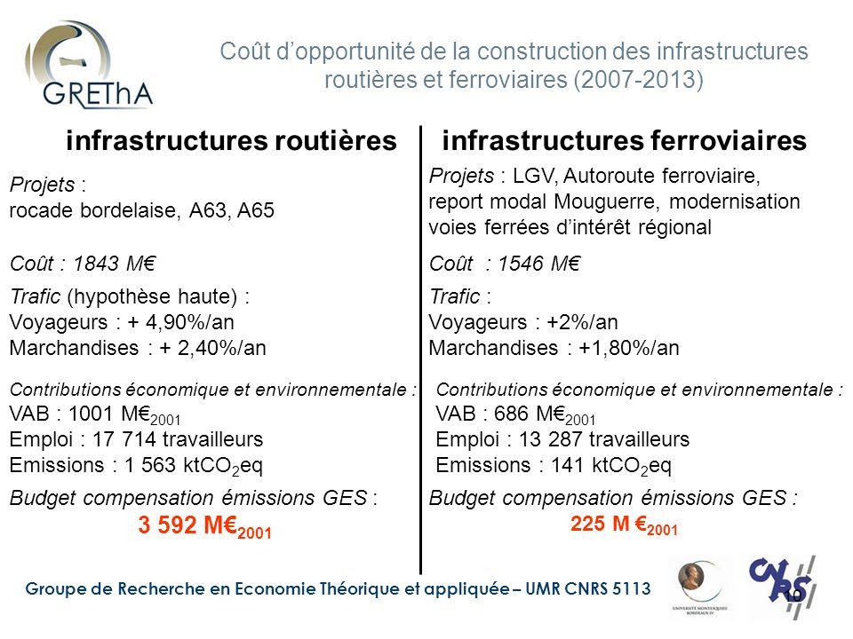 Groupe de Recherche en Economie Théorique et appliquée – UMR CNRS 5113 10 Coût d'opportunité de la construction des infrastructures routières et ferro