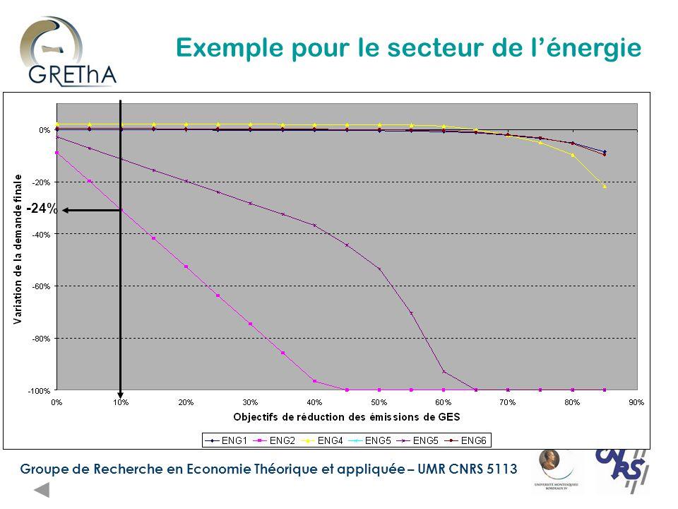 Groupe de Recherche en Economie Théorique et appliquée – UMR CNRS 5113 - 24% Exemple pour le secteur de l'énergie